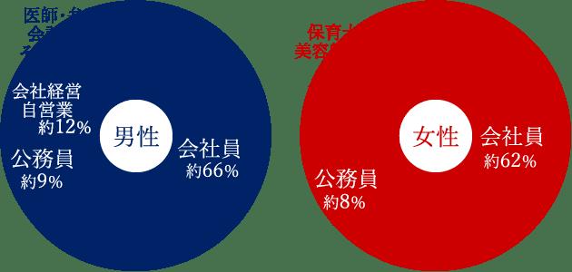会員の職業データ